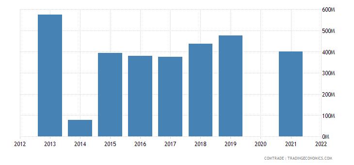 belarus imports united states