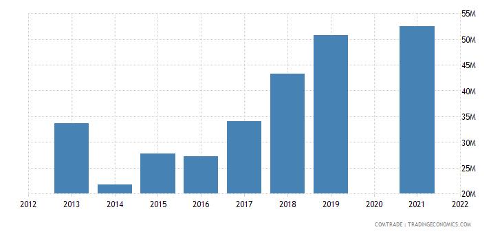 belarus imports uzbekistan