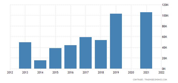belarus imports vietnam