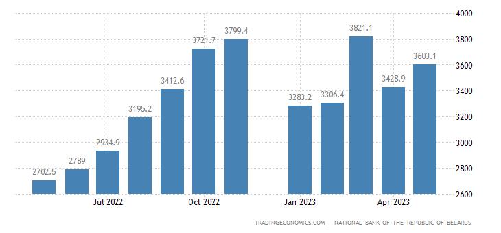 Belarus Imports