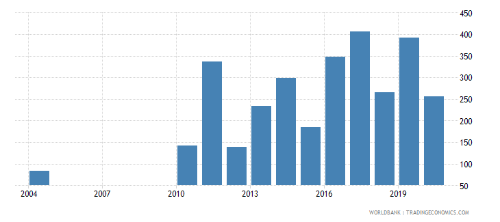 belarus industrial design applications nonresident by count wb data