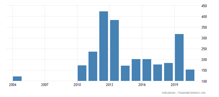 belarus industrial design applications resident by count wb data