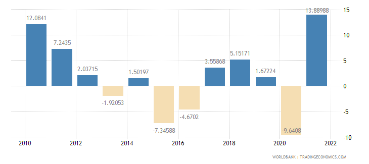 belarus industry value added annual percent growth wb data