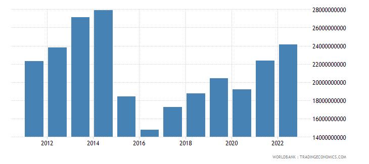 belarus industry value added us dollar wb data