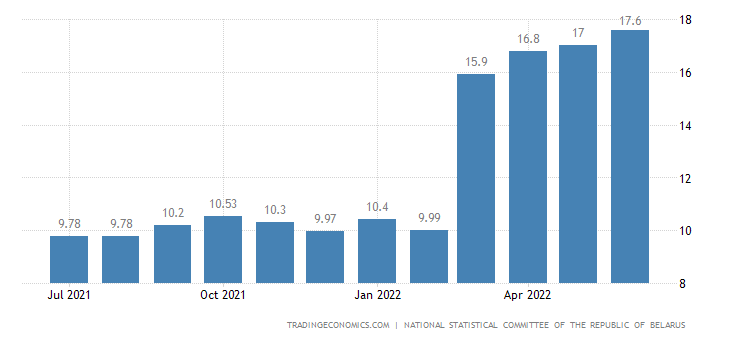 Belarus Inflation Rate