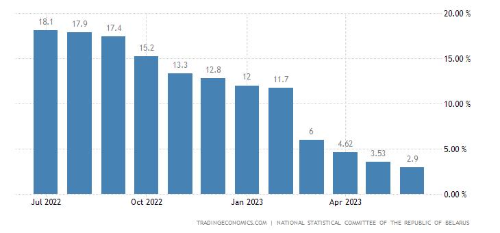 Belarus Inflation Rate