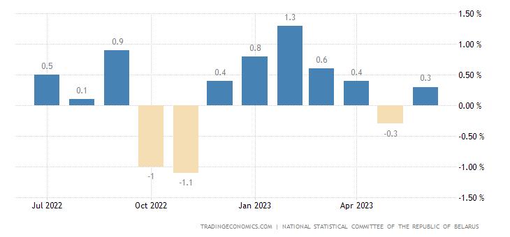 Belarus Inflation Rate MoM
