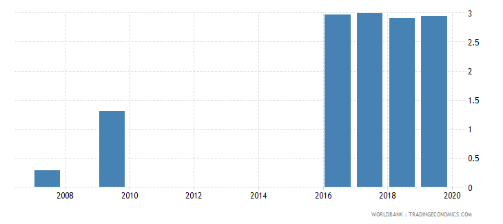 belarus insurance company assets to gdp percent wb data