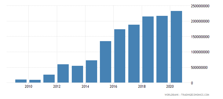 belarus interest payments current lcu wb data