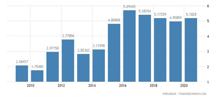 belarus interest payments percent of revenue wb data