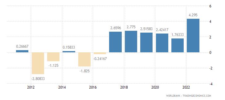belarus interest rate spread lending rate minus deposit rate percent wb data