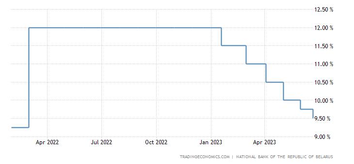 Belarus Interest Rate