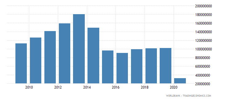 belarus international tourism expenditures for passenger transport items us dollar wb data
