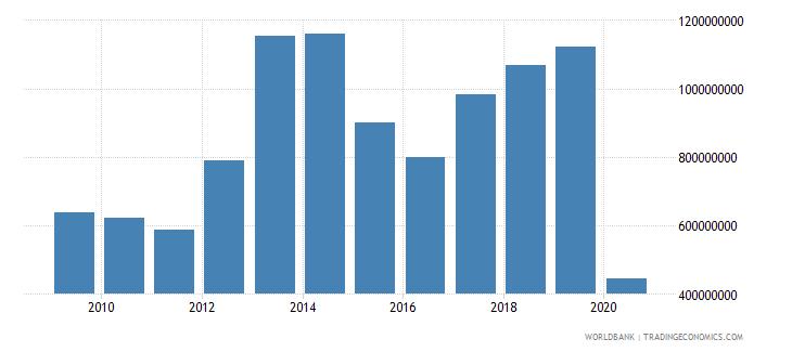 belarus international tourism expenditures for travel items us dollar wb data