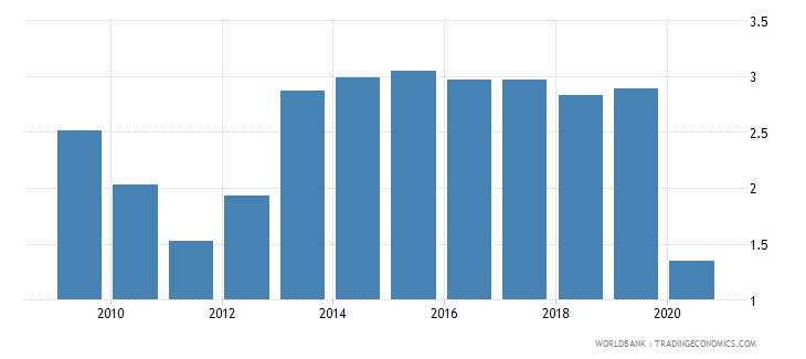 belarus international tourism expenditures percent of total imports wb data