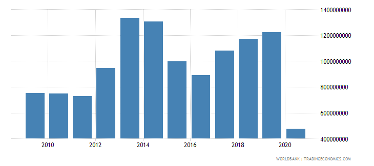 belarus international tourism expenditures us dollar wb data