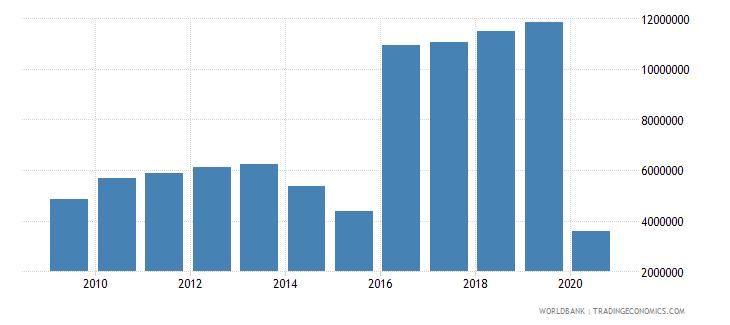 belarus international tourism number of arrivals wb data