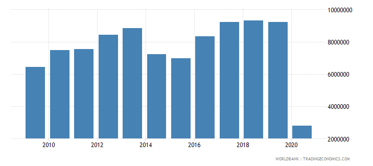 belarus international tourism number of departures wb data
