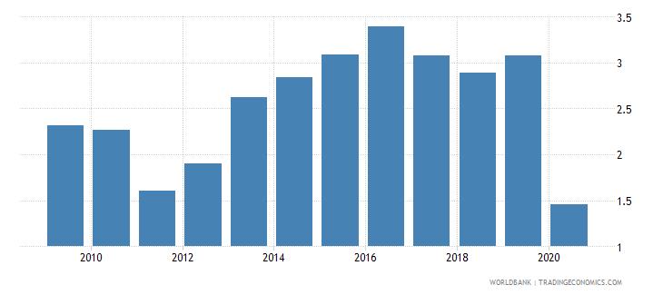 belarus international tourism receipts percent of total exports wb data