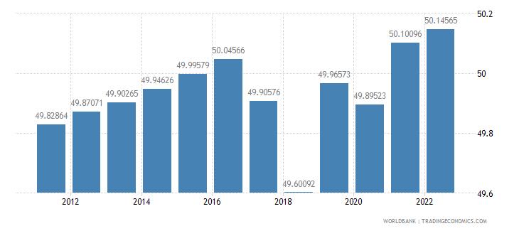 belarus labor force female percent of total labor force wb data