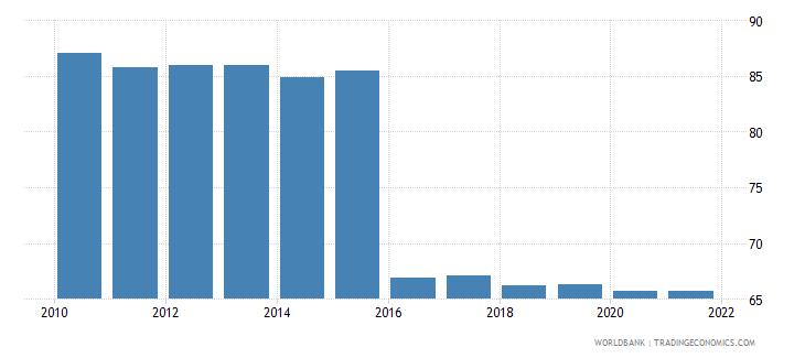 belarus labor force participation rate female percent of female population ages 15 national estimate wb data