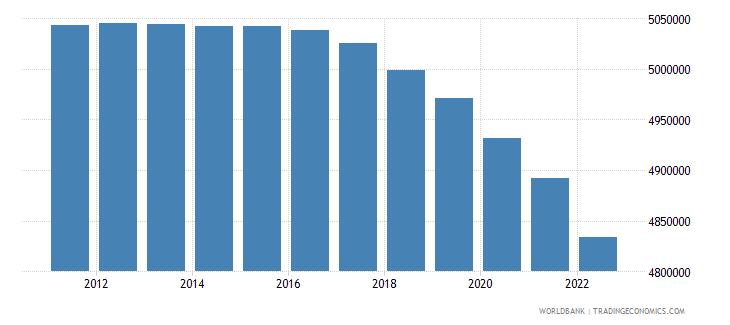 belarus labor force total wb data
