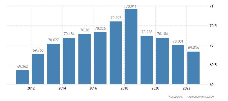 belarus labor participation rate male percent of male population ages 15 plus  wb data