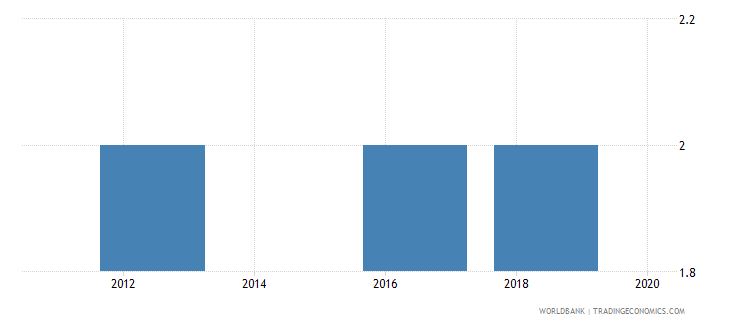 belarus lead time to export median case days wb data