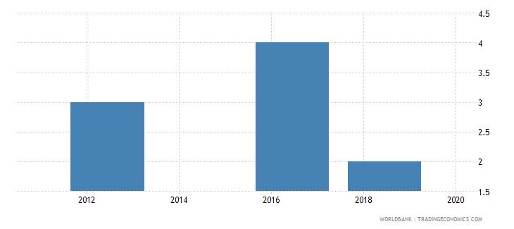belarus lead time to import median case days wb data