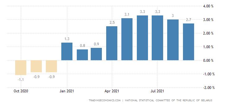 Belarus GDP YoY