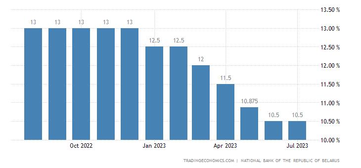 Belarus Overnight Credit Rate