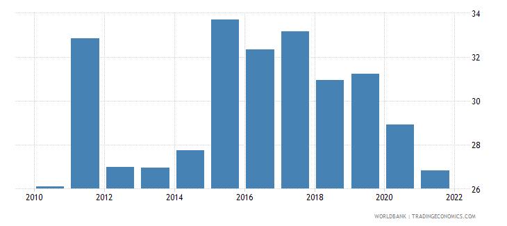belarus liquid liabilities to gdp percent wb data