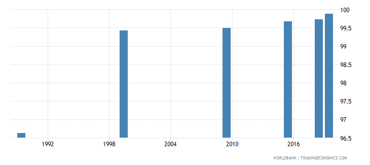 belarus literacy rate adult female percent of females ages 15 and above wb data