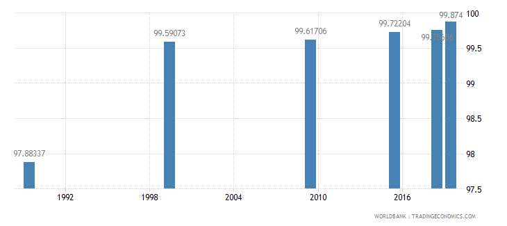 belarus literacy rate adult total percent of people ages 15 and above wb data