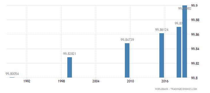 belarus literacy rate youth female percent of females ages 15 24 wb data