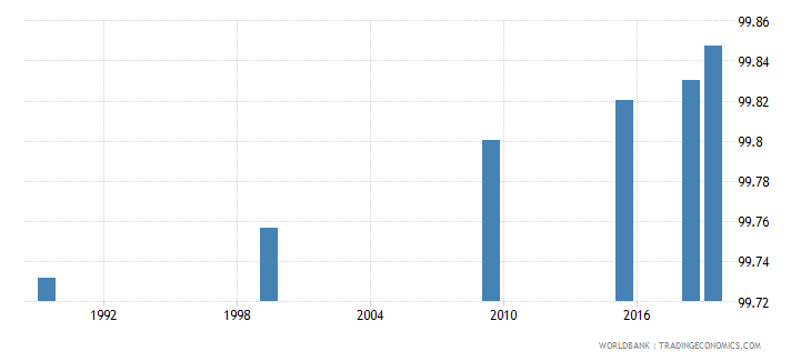 belarus literacy rate youth male percent of males ages 15 24 wb data