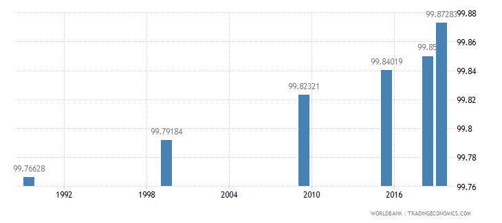 belarus literacy rate youth total percent of people ages 15 24 wb data