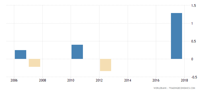 belarus loans from nonresident banks net to gdp percent wb data