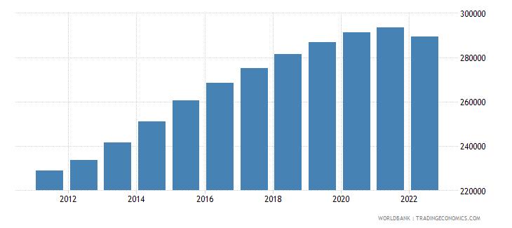 belarus male population 05 09 wb data