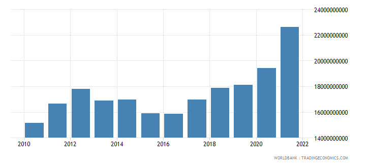 belarus manufacturing value added constant lcu wb data