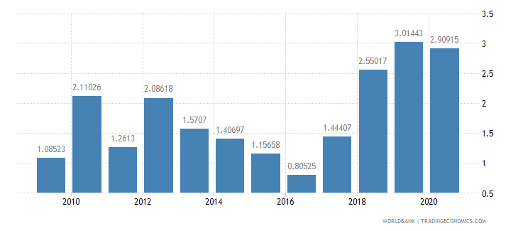 belarus merchandise exports by the reporting economy residual percent of total merchandise exports wb data
