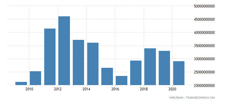 belarus merchandise exports by the reporting economy us dollar wb data