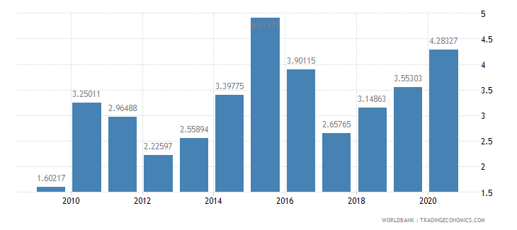 belarus merchandise exports to developing economies in east asia  pacific percent of total merchandise exports wb data