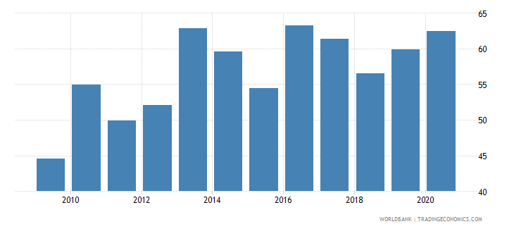 belarus merchandise exports to developing economies in europe  central asia percent of total merchandise exports wb data