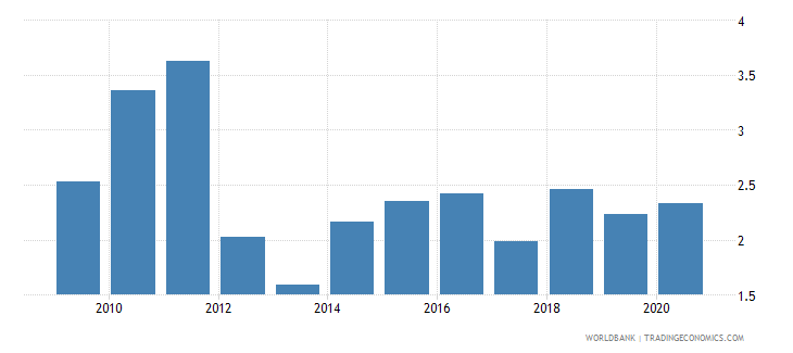 belarus merchandise exports to developing economies in latin america  the caribbean percent of total merchandise exports wb data