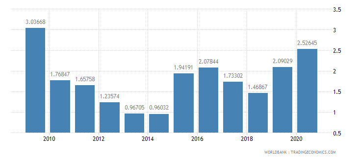belarus merchandise exports to developing economies in south asia percent of total merchandise exports wb data