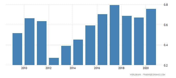 belarus merchandise exports to developing economies in sub saharan africa percent of total merchandise exports wb data
