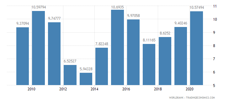 belarus merchandise exports to developing economies outside region percent of total merchandise exports wb data