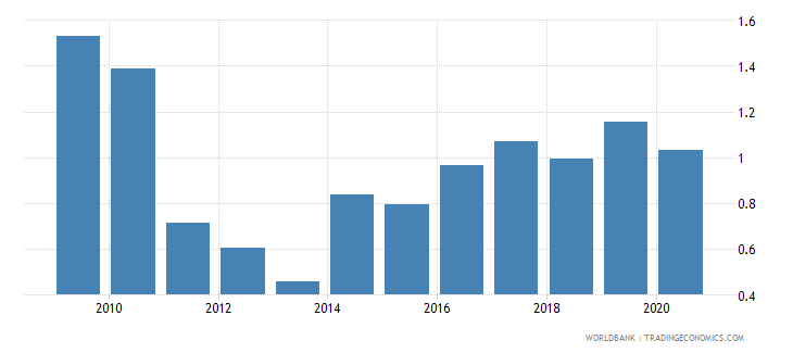 belarus merchandise exports to economies in the arab world percent of total merchandise exports wb data
