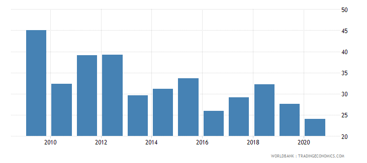 belarus merchandise exports to high income economies percent of total merchandise exports wb data